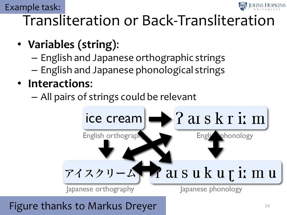 39 Figure thanks to Markus Dreyer Example task: Transliteration or Back-Transliteration Variables (string): – English and Japanese orthographic string