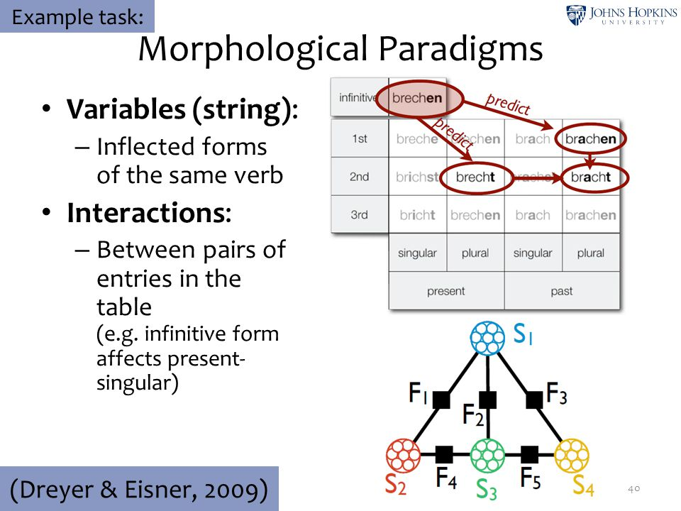 Variables (string): – Inflected forms of the same verb Interactions: – Between pairs of entries in the table (e.g. infinitive form affects present- si