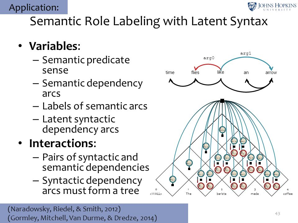 Semantic Role Labeling with Latent Syntax Variables: – Semantic predicate sense – Semantic dependency arcs – Labels of semantic arcs – Latent syntacti