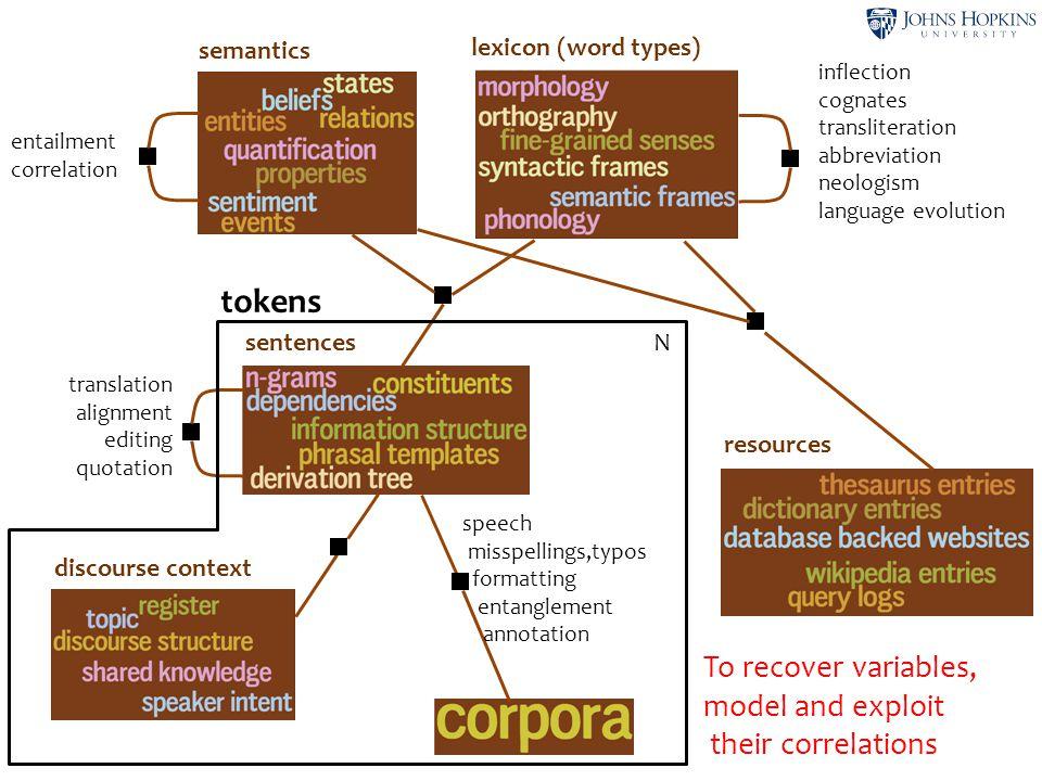 46 lexicon (word types) semantics sentences discourse context resources entailment correlation inflection cognates transliteration abbreviation neolog