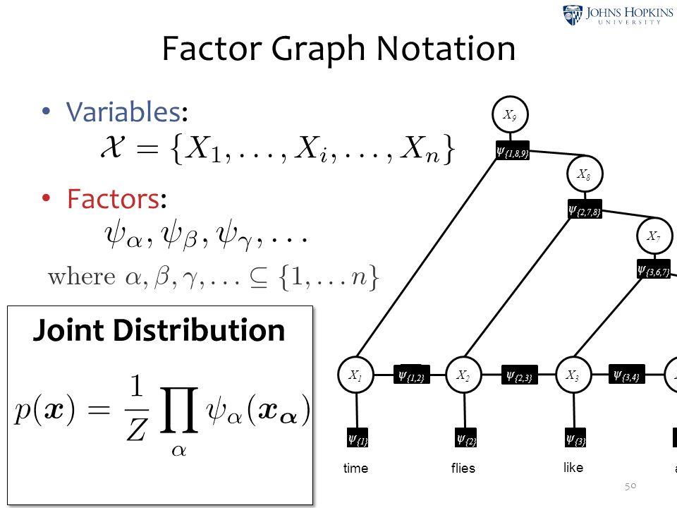 Factor Graph Notation 50 Variables: Factors: Joint Distribution