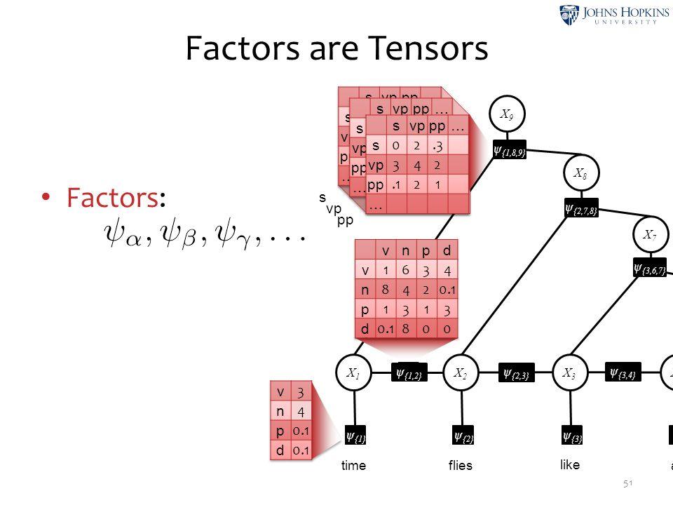 Factors are Tensors 51 Factors: s vp pp