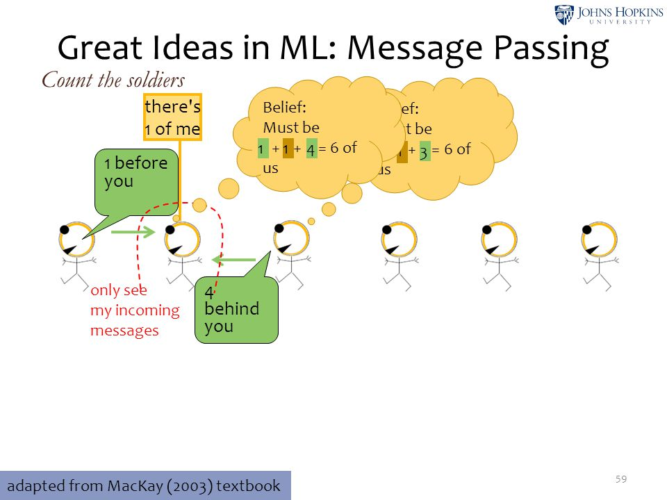 Great Ideas in ML: Message Passing 4 behind you 1 before you there's 1 of me only see my incoming messages Count the soldiers 59 adapted from MacKay (