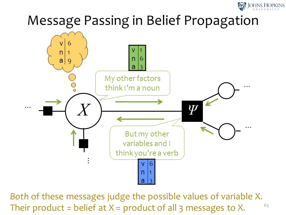 Message Passing in Belief Propagation 65 X Ψ … … … … My other factors think I'm a noun But my other variables and I think you're a verb v 1 n 6 a 3 v
