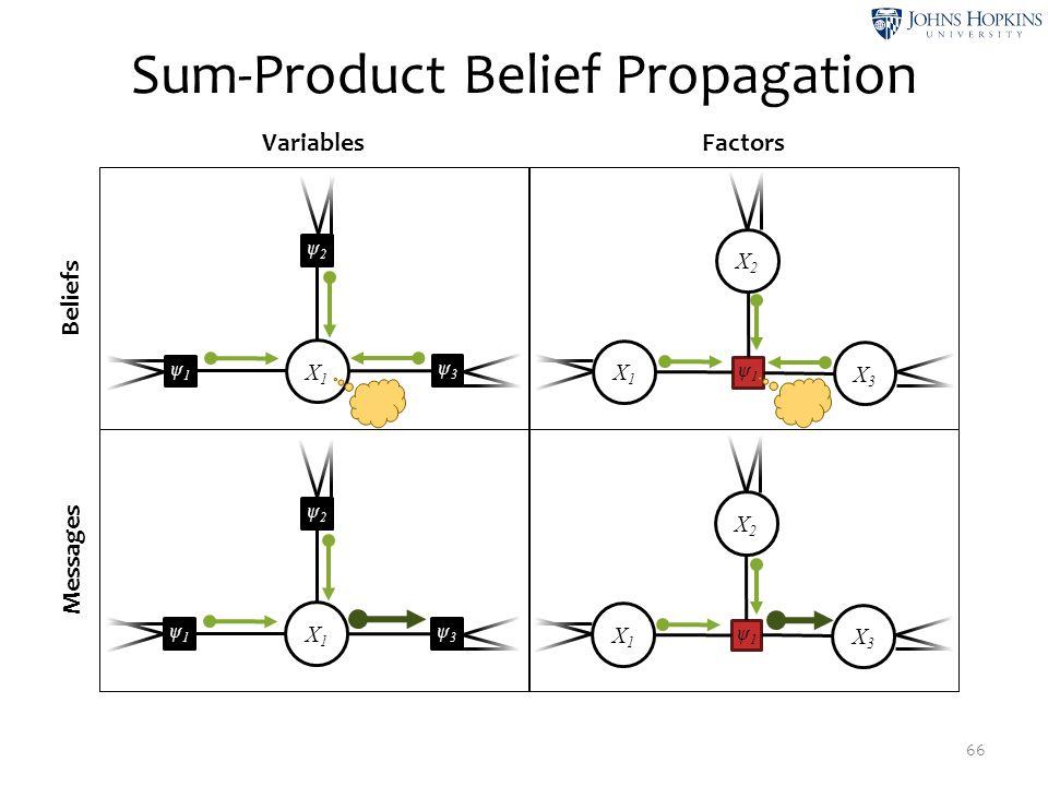 Sum-Product Belief Propagation 66 Beliefs Messages VariablesFactors X2X2 ψ1ψ1 X1X1 X3X3 X1X1 ψ2ψ2 ψ3ψ3 ψ1ψ1 X1X1 ψ2ψ2 ψ3ψ3 ψ1ψ1 X2X2 ψ1ψ1 X1X1 X3X3
