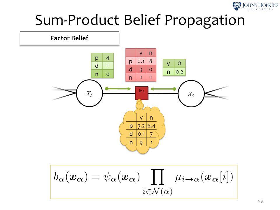 Sum-Product Belief Propagation 69 Factor Belief ψ1ψ1 X1X1 X3X3 vn p 3.26.4 d 0.17 n 91