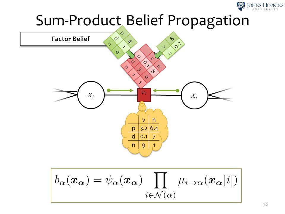 Sum-Product Belief Propagation 70 Factor Belief ψ1ψ1 X1X1 X3X3 vn p 3.26.4 d 0.17 n 91