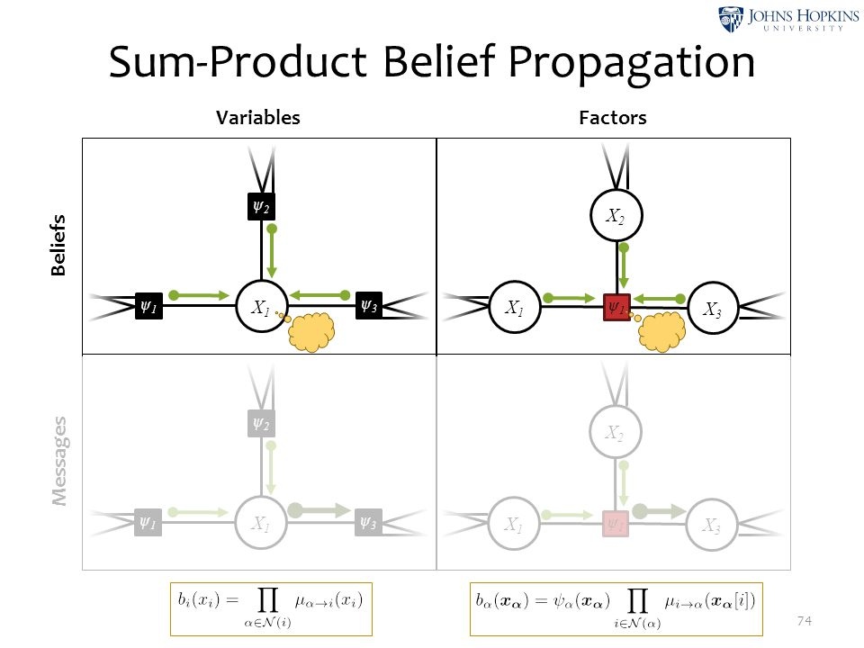 Sum-Product Belief Propagation 74 Beliefs Messages VariablesFactors X2X2 ψ1ψ1 X1X1 X3X3 X1X1 ψ2ψ2 ψ3ψ3 ψ1ψ1 X1X1 ψ2ψ2 ψ3ψ3 ψ1ψ1 X2X2 ψ1ψ1 X1X1 X3X3