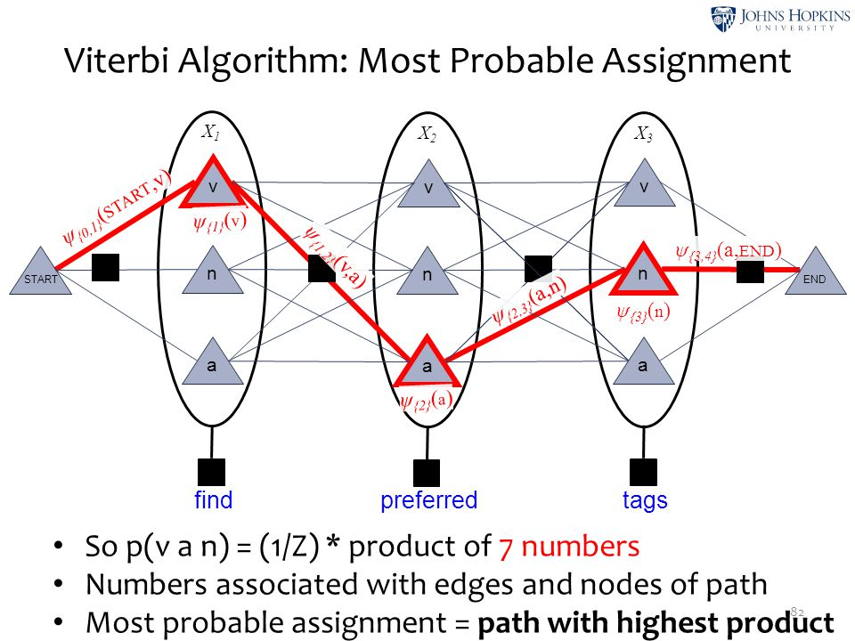 X2X2 X3X3 X1X1 Viterbi Algorithm: Most Probable Assignment 82 v n a v n a v n a STARTEND findpreferredtags So p(v a n) = (1/Z) * product of 7 numbers
