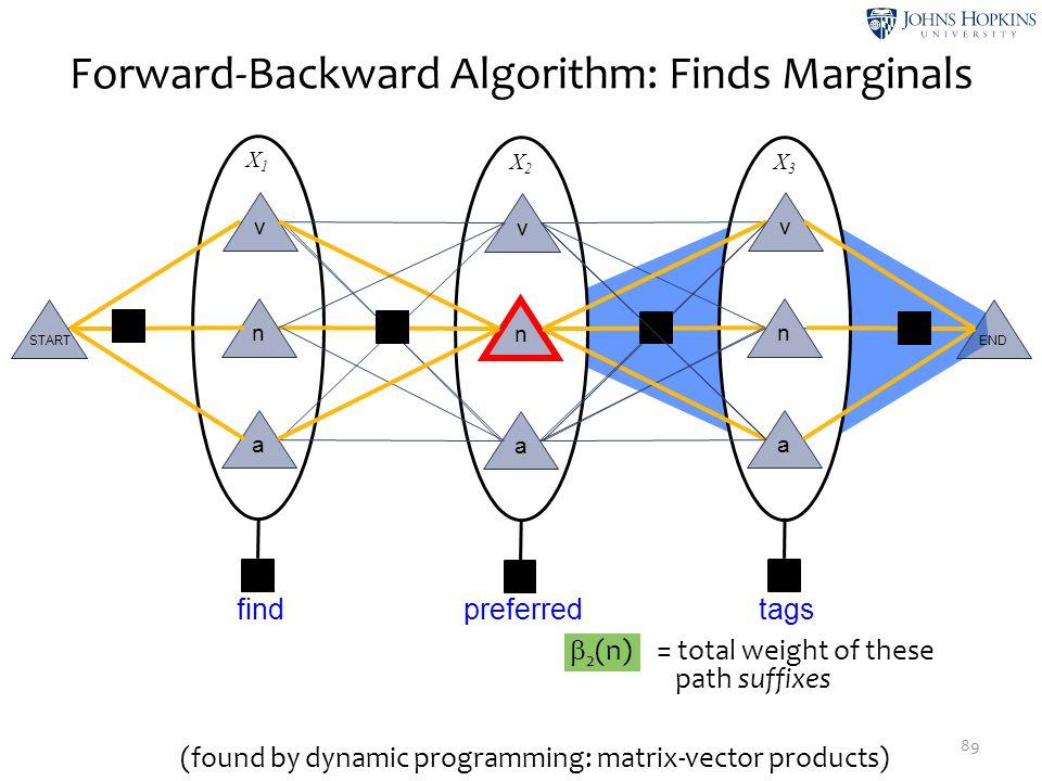 = total weight of these path suffixes X2X2 X3X3 X1X1 Forward-Backward Algorithm: Finds Marginals 89 v n a v n a v n a STARTEND findpreferredtags  2 (