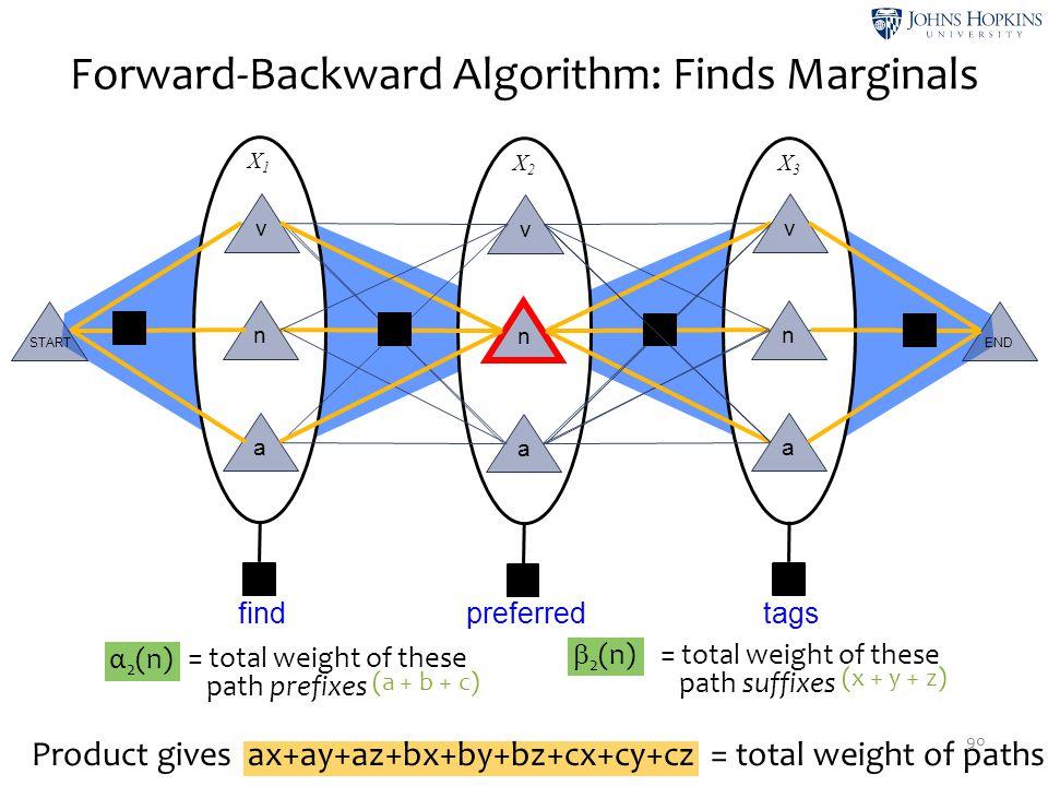 α 2 (n) = total weight of these path prefixes = total weight of these path suffixes X2X2 X3X3 X1X1 Forward-Backward Algorithm: Finds Marginals 90 v n