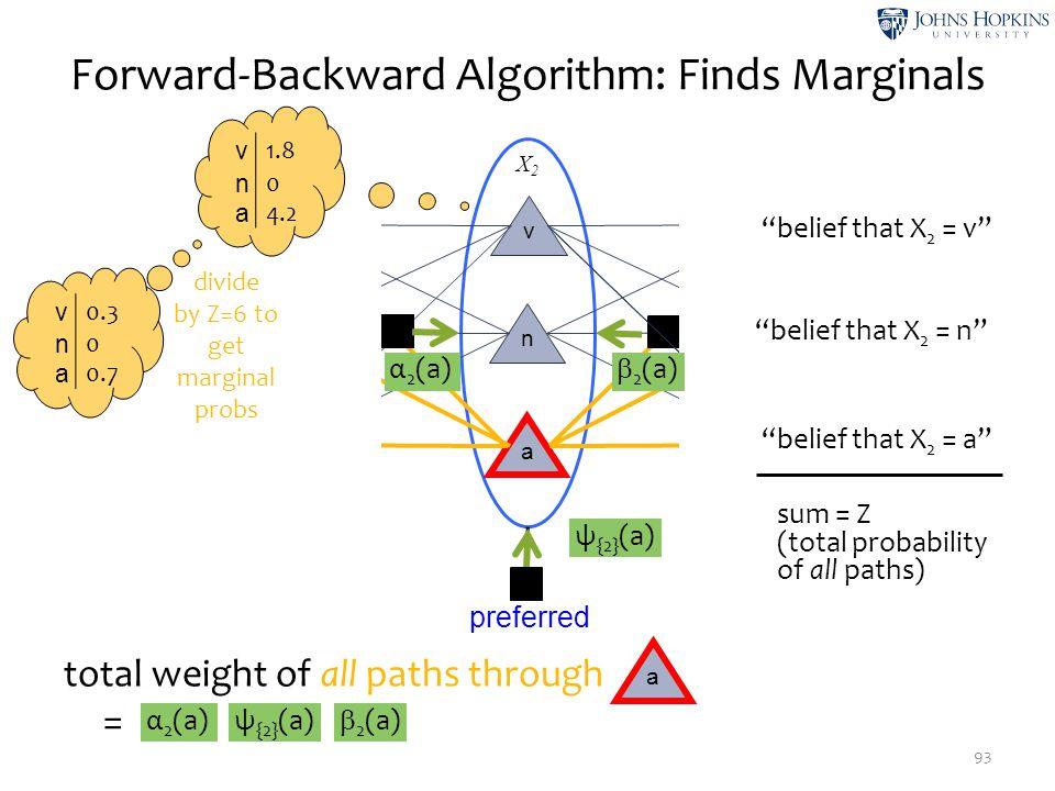 """X2X2 X3X3 X1X1 Forward-Backward Algorithm: Finds Marginals 93 v n a v n a v n a STARTEND findpreferredtags ψ {2} (a) α 2 (a)  2 (a) """"belief that X 2"""