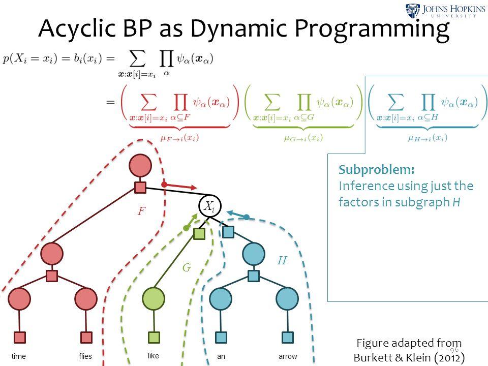Acyclic BP as Dynamic Programming 96 X1X1 ψ1ψ1 X2X2 ψ3ψ3 X3X3 ψ5ψ5 X4X4 ψ7ψ7 X5X5 ψ9ψ9 time like flies anarrow X6X6 ψ 10 ψ 12 XiXi ψ 14 X9X9 ψ 13 ψ 11