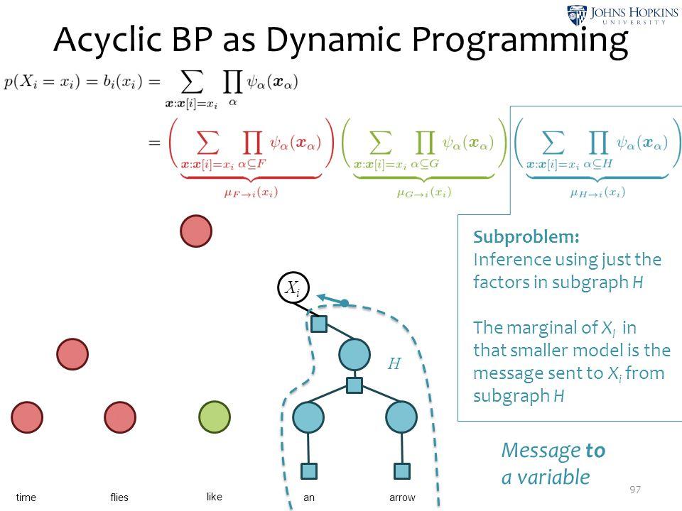 Acyclic BP as Dynamic Programming 97 X1X1 X2X2 X3X3 X4X4 ψ7ψ7 X5X5 ψ9ψ9 time like flies anarrow X6X6 ψ 10 XiXi X9X9 ψ 11 H Subproblem: Inference using
