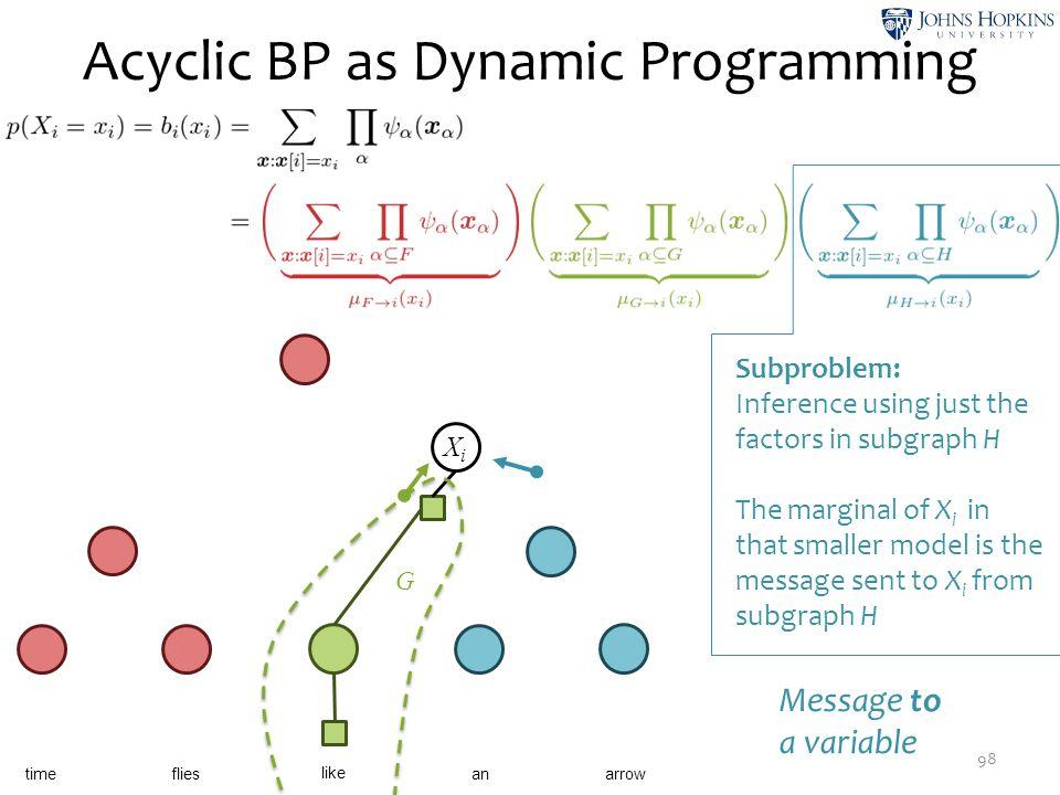 Acyclic BP as Dynamic Programming 98 X1X1 X2X2 X3X3 ψ5ψ5 X4X4 X5X5 time like flies anarrow X6X6 XiXi ψ 14 X9X9 G Subproblem: Inference using just the