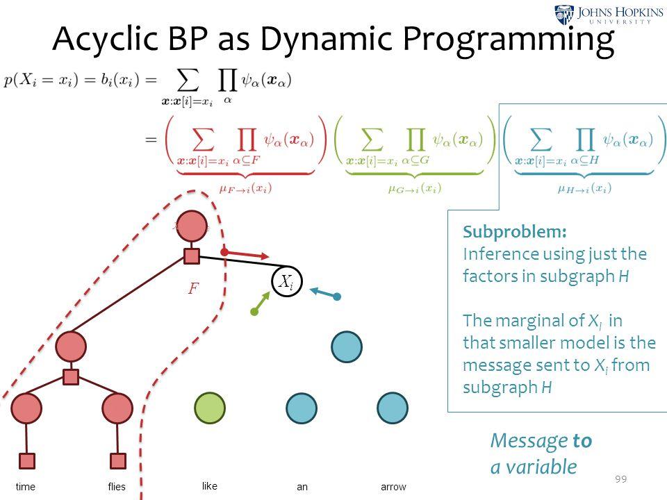 Acyclic BP as Dynamic Programming 99 X1X1 ψ1ψ1 X2X2 ψ3ψ3 X3X3 X4X4 X5X5 time like flies anarrow X6X6 X8X8 ψ 12 XiXi X9X9 ψ 13 F Subproblem: Inference