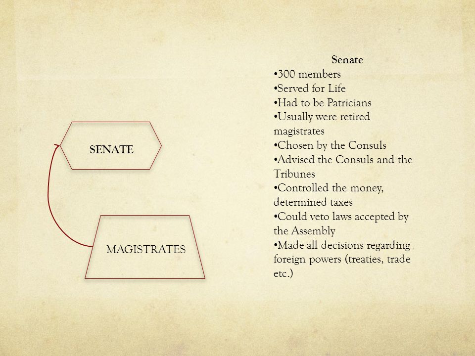 SENATE MAGISTRATES Senate 300 members Served for Life Had to be Patricians Usually were retired magistrates Chosen by the Consuls Advised the Consuls