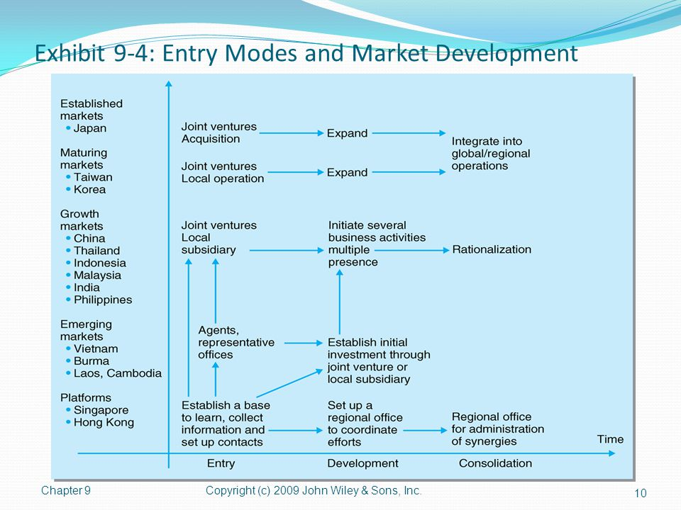 Exhibit 9-4: Entry Modes and Market Development Chapter 9Copyright (c) 2009 John Wiley & Sons, Inc. 10