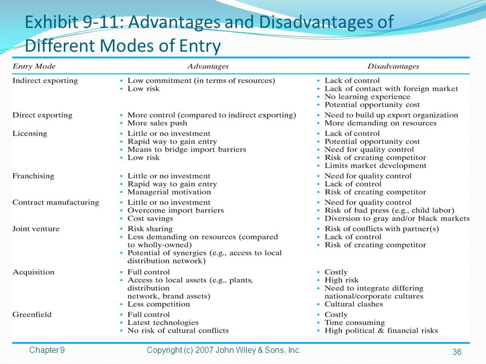 Exhibit 9-11: Advantages and Disadvantages of Different Modes of Entry Chapter 9Copyright (c) 2007 John Wiley & Sons, Inc. 36