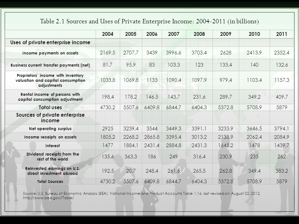 20042005200620072008200920102011 Uses of private enterprise income Income payments on assets 2169.52707.734393996.63703.426282413.92352.4 Business cur