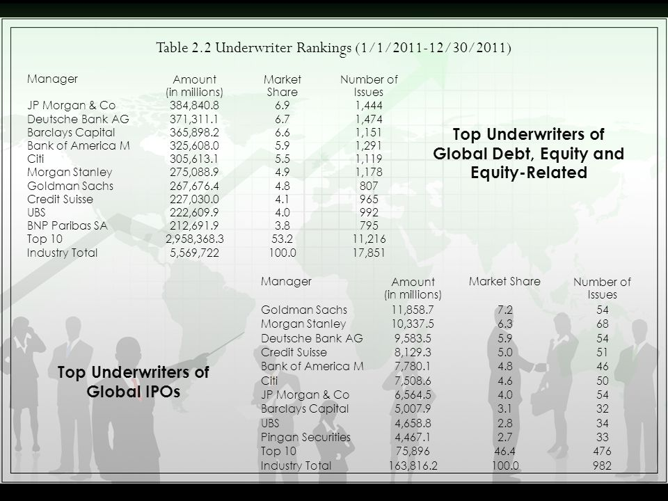 Table 2.2 Underwriter Rankings (1/1/2011-12/30/2011) ManagerAmount (in millions) Market Share Number of Issues JP Morgan & Co384,840.86.91,444 Deutsch
