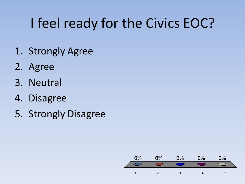 I feel ready for the Civics EOC? 1.Strongly Agree 2.Agree 3.Neutral 4.Disagree 5.Strongly Disagree