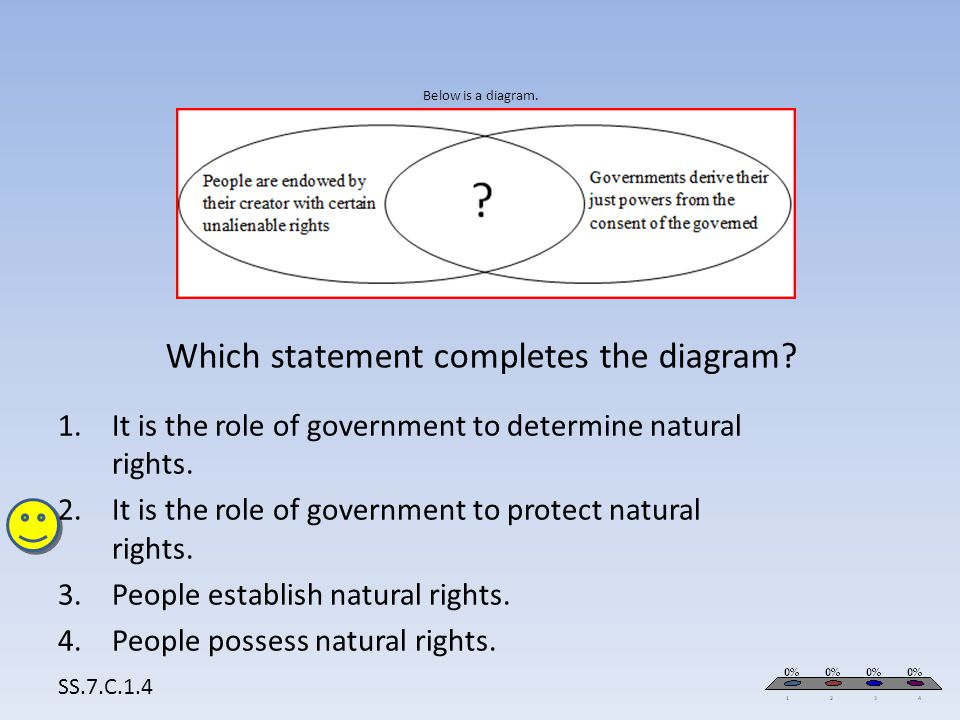 Below is a diagram. Which statement completes the diagram? SS.7.C.1.4 1.It is the role of government to determine natural rights. 2.It is the role of