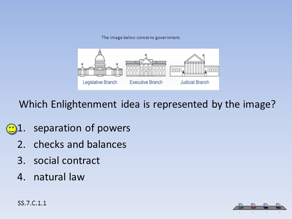 The image below concerns government. Which Enlightenment idea is represented by the image? 1.separation of powers 2.checks and balances 3.social contr