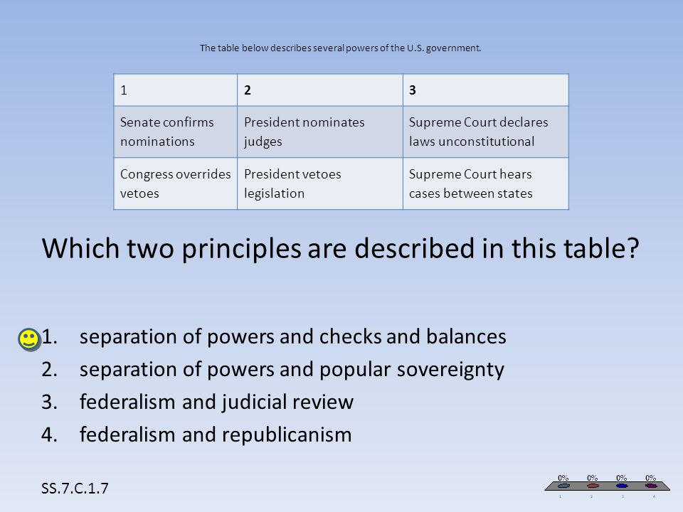 The table below describes several powers of the U.S. government. Which two principles are described in this table? SS.7.C.1.7 123 Senate confirms nomi