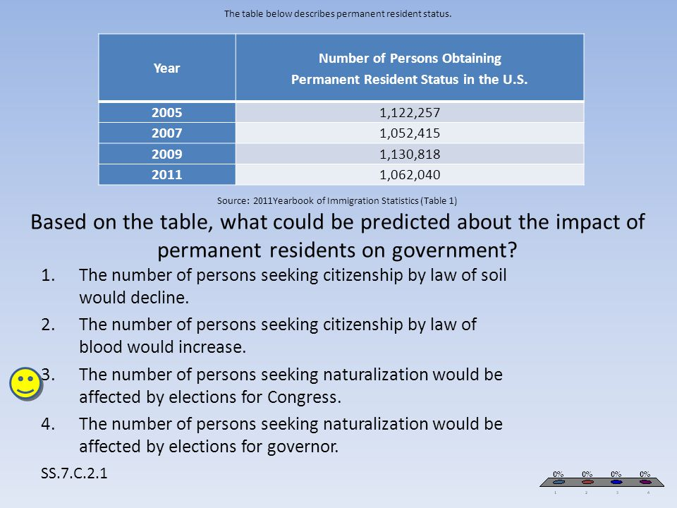 The table below describes permanent resident status. Source: 2011Yearbook of Immigration Statistics (Table 1) Based on the table, what could be predic