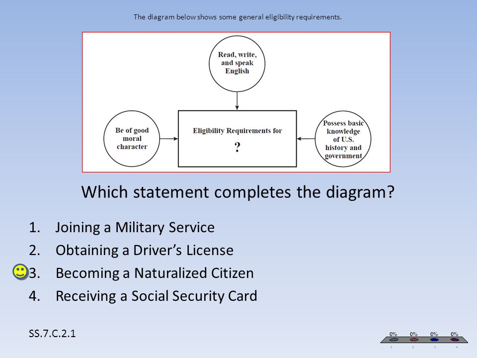 The diagram below shows some general eligibility requirements. Which statement completes the diagram? SS.7.C.2.1 1.Joining a Military Service 2.Obtain