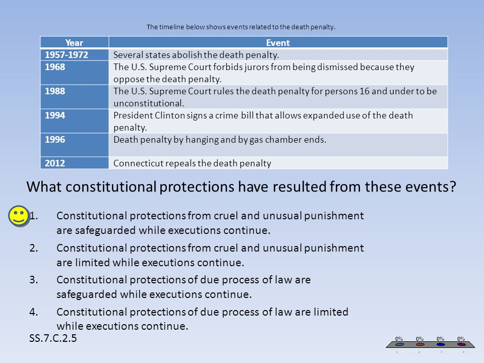 The timeline below shows events related to the death penalty. What constitutional protections have resulted from these events? SS.7.C.2.5 YearEvent 19