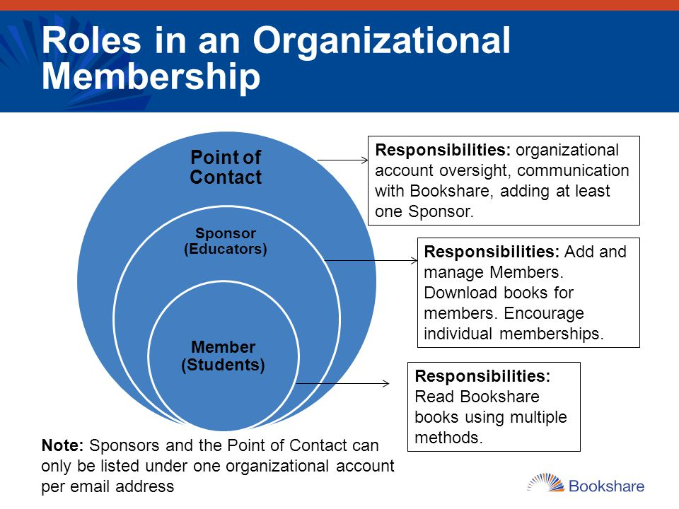 Roles in an Organizational Membership Point of Contact Sponsor (Educators) Member (Students) Responsibilities: organizational account oversight, commu