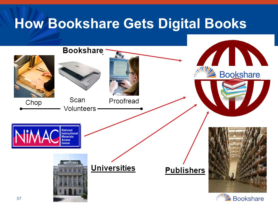 57 How Bookshare Gets Digital Books Publishers Proofread Universities Bookshare Scan Chop Volunteers