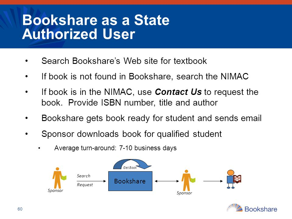 Bookshare as a State Authorized User Search Bookshare's Web site for textbook If book is not found in Bookshare, search the NIMAC If book is in the NI
