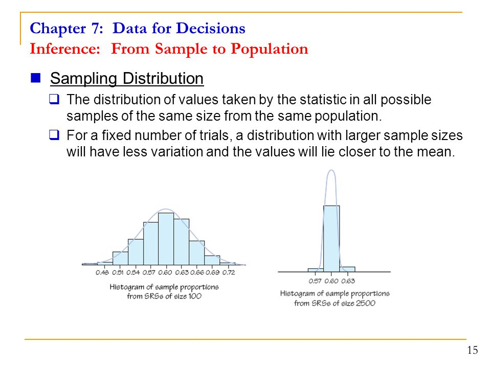 Chapter 7: Data for Decisions Inference: From Sample to Population Sampling Distribution  The distribution of values taken by the statistic in all po