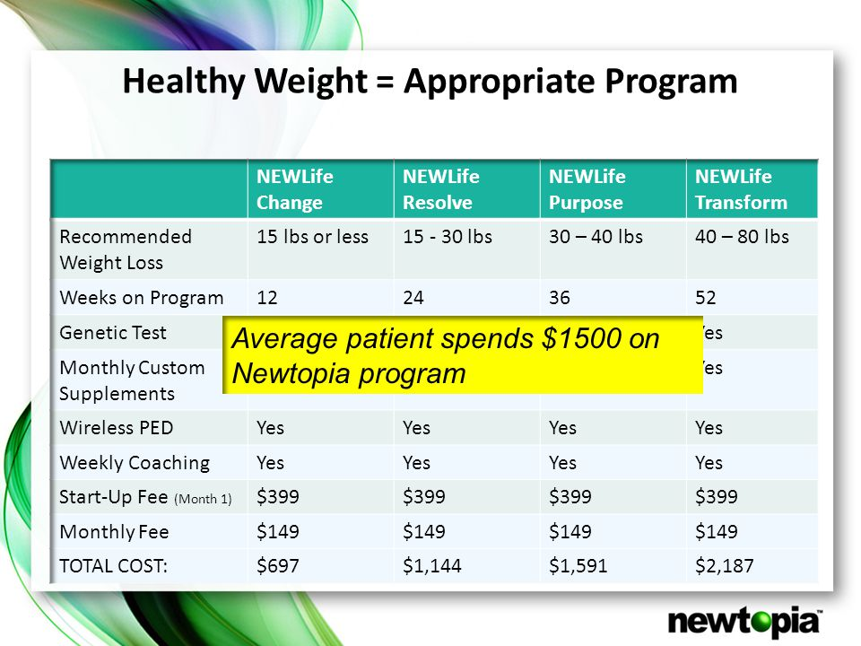 Healthy Weight = Appropriate Program Average patient spends $1500 on Newtopia program
