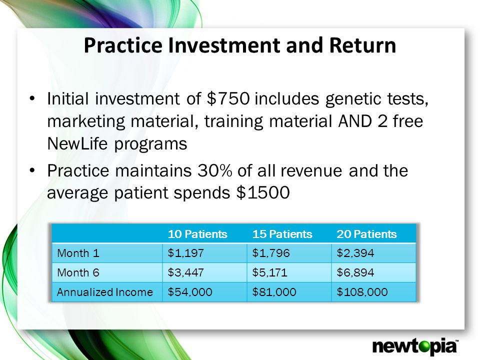 Practice Investment and Return Initial investment of $750 includes genetic tests, marketing material, training material AND 2 free NewLife programs Practice maintains 30% of all revenue and the average patient spends $1500