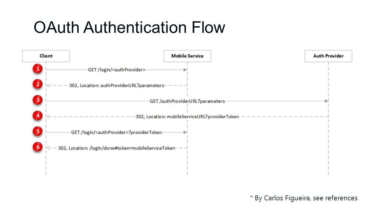 OAuth Authentication Flow * By Carlos Figueira, see references
