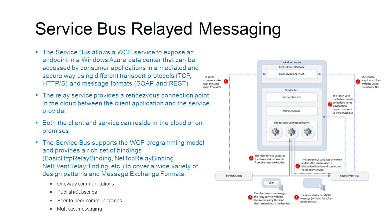 Service Bus Relayed Messaging  The Service Bus allows a WCF service to expose an endpoint in a Windows Azure data center that can be accessed by consumer applications in a mediated and secure way using different transport protocols (TCP, HTTP/S) and message formats (SOAP and REST).