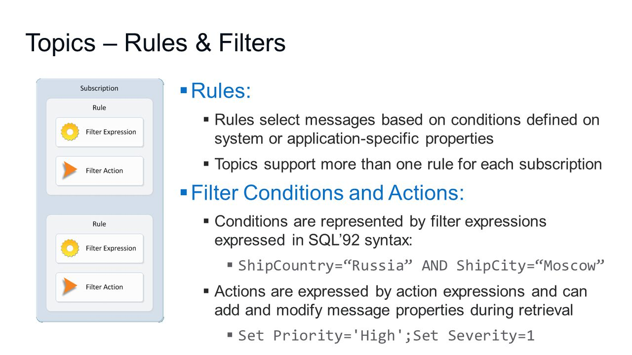 Topics – Rules & Filters  Rules:  Rules select messages based on conditions defined on system or application-specific properties  Topics support more than one rule for each subscription  Filter Conditions and Actions:  Conditions are represented by filter expressions expressed in SQL'92 syntax:  ShipCountry= Russia AND ShipCity= Moscow  Actions are expressed by action expressions and can add and modify message properties during retrieval  Set Priority= High ;Set Severity=1