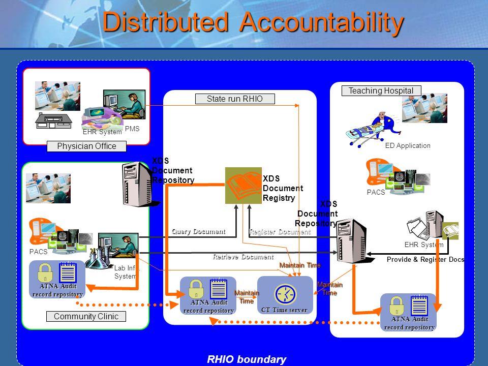 13 RHIO boundary Community Clinic Lab Info.