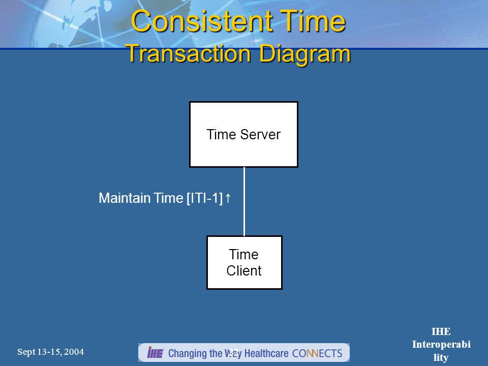 Sept 13-15, 2004 IHE Interoperabi lity Workshop 22 Consistent Time Transaction Diagram Maintain Time [ITI-1]↑ Time Server Time Client
