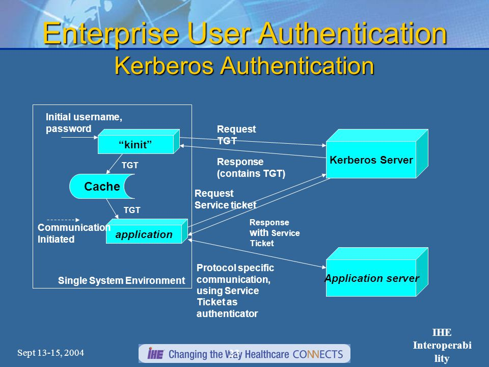 Sept 13-15, 2004 IHE Interoperabi lity Workshop 23 Enterprise User Authentication Kerberos Authentication Kerberos Server kinit Cache Request TGT Response (contains TGT) application TGT Request Service ticket Response with Service Ticket Application server Protocol specific communication, using Service Ticket as authenticator Communication Initiated Initial username, password Single System Environment