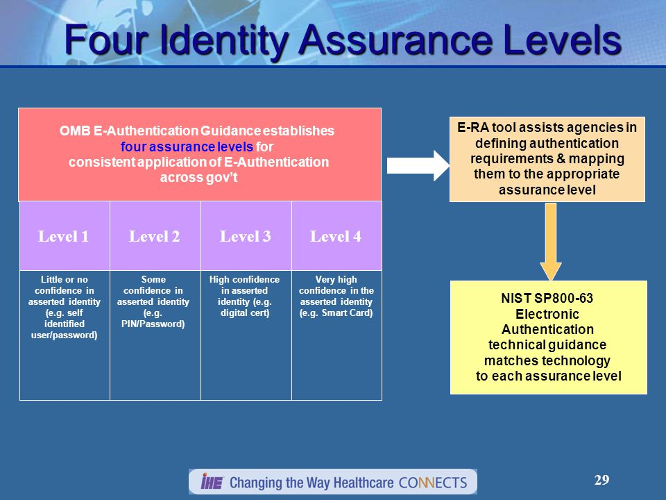 29 Four Identity Assurance Levels NIST SP800-63 Electronic Authentication technical guidance matches technology to each assurance level OMB E-Authentication Guidance establishes four assurance levels for consistent application of E-Authentication across gov't Level 4Level 3Level 2Level 1 Little or no confidence in asserted identity (e.g.