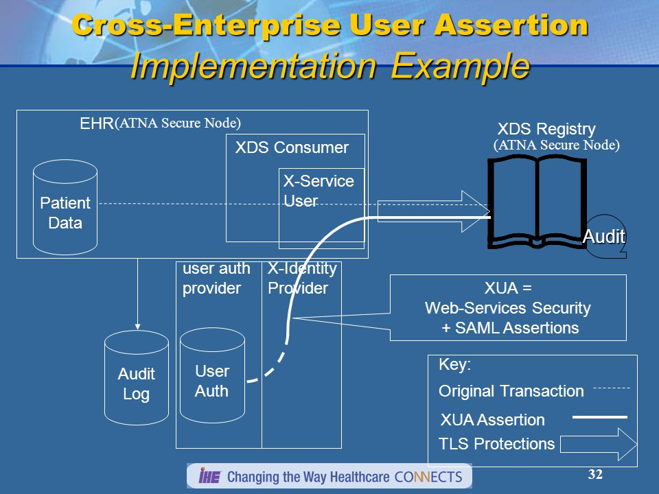 32 Key: Original Transaction TLS Protections EHR Patient Data XDS Consumer XDS Registry user auth provider Cross-Enterprise User Assertion Implementation Example User Auth (ATNA Secure Node) Audit Log X-Service User X-Identity Provider XUA = Web-Services Security + SAML Assertions XUA Assertion Audit