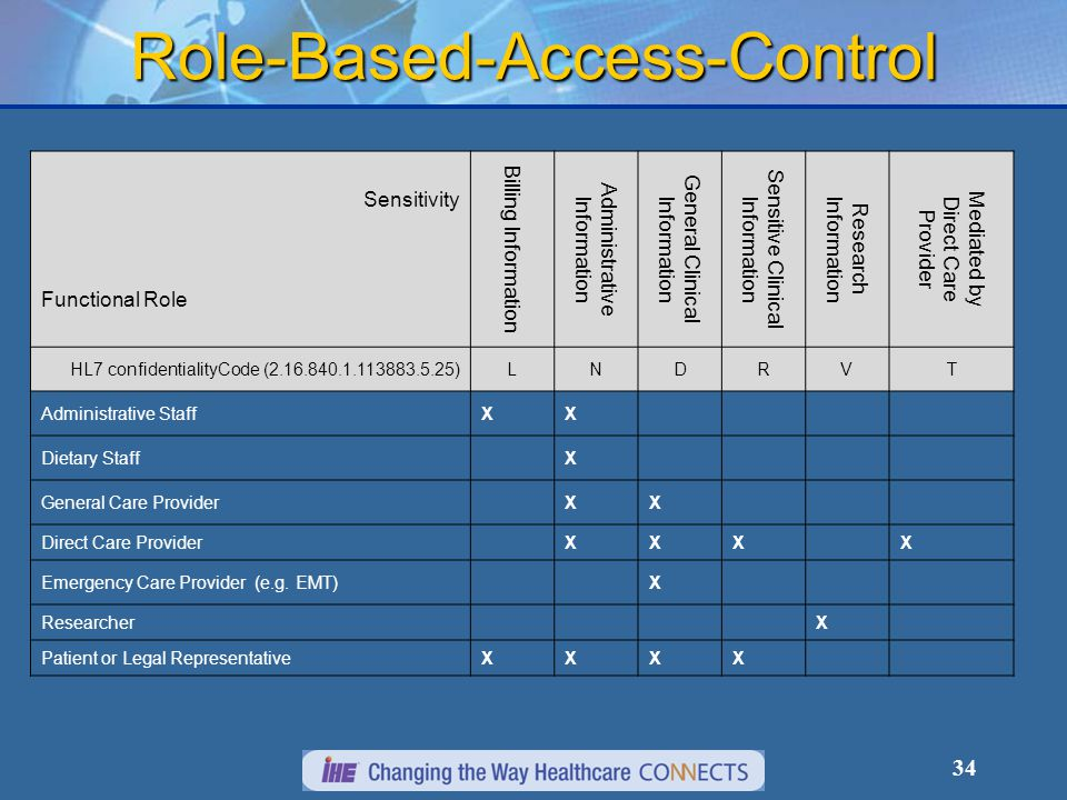 34 Role-Based-Access-Control Sensitivity Functional Role Billing Information Administrative Information General Clinical Information Sensitive Clinical Information Research Information Mediated by Direct Care Provider HL7 confidentialityCode (2.16.840.1.113883.5.25)LNDRVT Administrative StaffXX Dietary Staff X General Care Provider XX Direct Care Provider XXX X Emergency Care Provider (e.g.