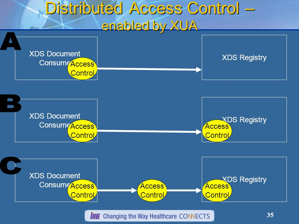 35 Distributed Access Control – enabled by XUA XDS Registry XDS Document Consumer Access Control XDS Registry XDS Document Consumer Access Control Access Control XDS Registry XDS Document Consumer Access Control Access Control Access Control