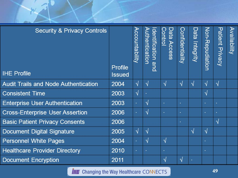 49 Security & Privacy Controls IHE Profile Profile Issued AccountabilityIdentification andAuthenticationData AccessControlConfidentialityData Integrit