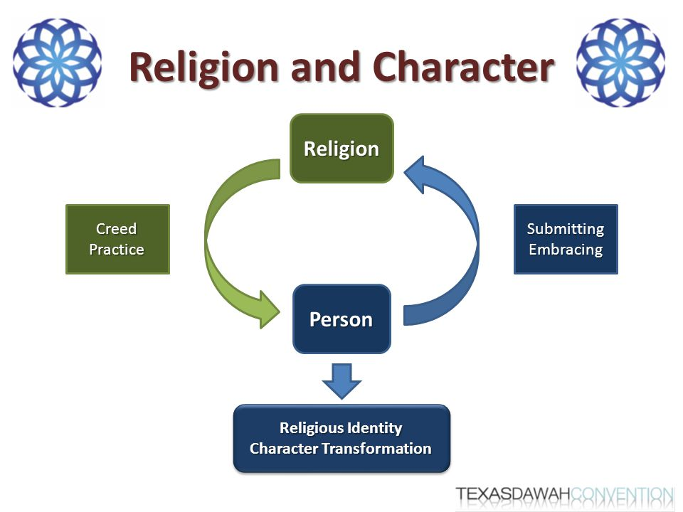 Religion and Character Religion Person SubmittingEmbracingCreedPractice Religious Identity Character Transformation Religious Identity Character Transformation